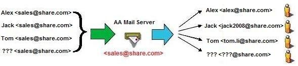 Share Mail Server